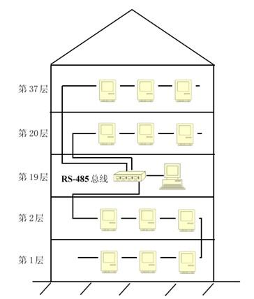 指示灯:           rs422/485接口:           act:每路耦合电源指示